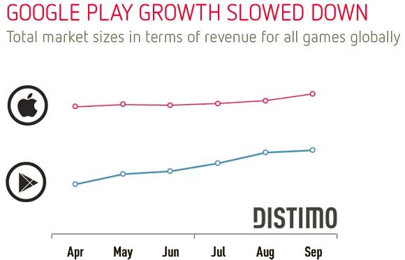 distimo-revenus-jeux-android-app-store-avril-septembre-2013-une